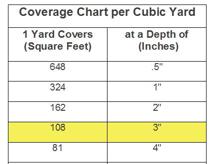 coverage charts
